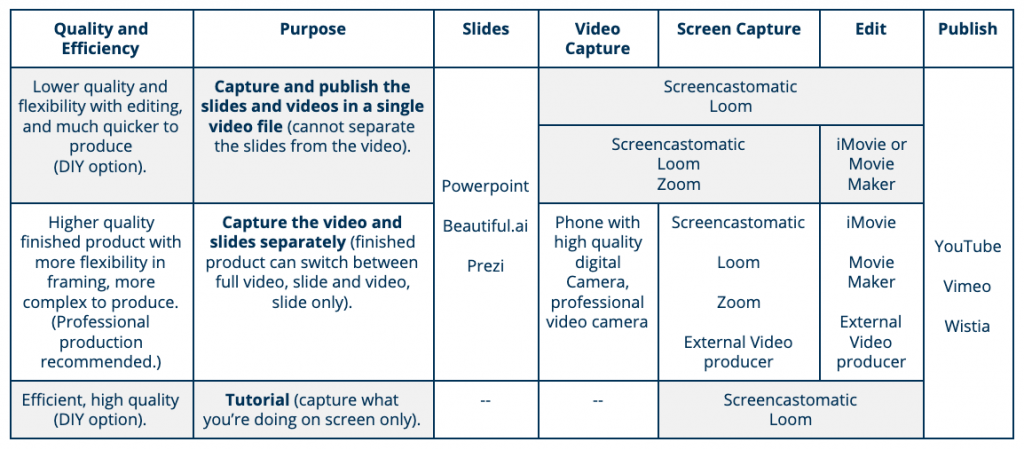 How to create engaging videos